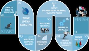 VSA - Executive Speak